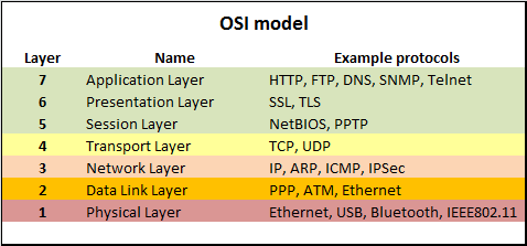 osi refrence model This lesson explains four layers of tcp/ip network model, comparison and difference between osi and tcp/ip models.