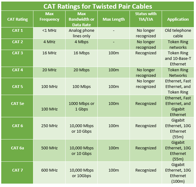 CAT ratings