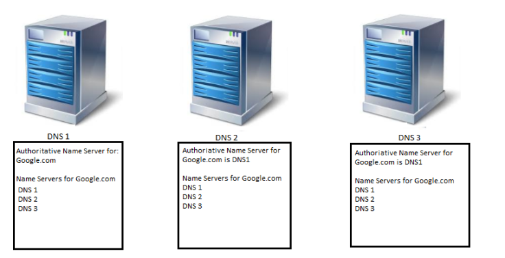 DNS ZONES.png