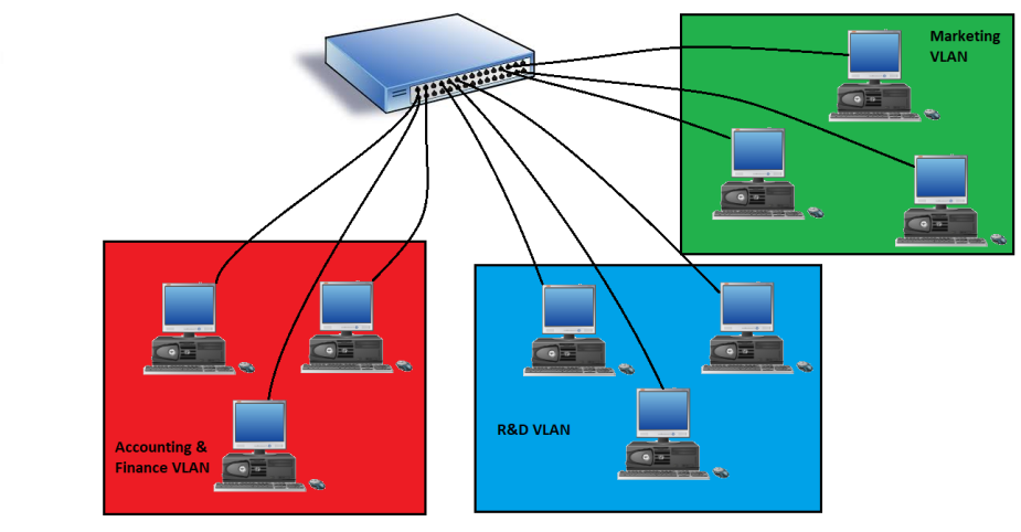 VLAN topology.png