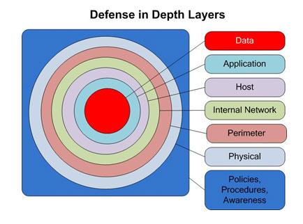 defense in depth.jpg