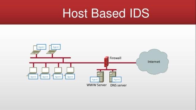 host-based IDS