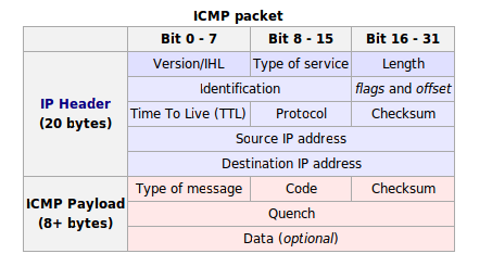 icmp packet.png