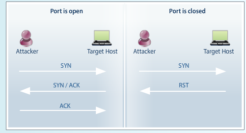 PenTest Edition: Active Reconnaissance and Port Scanning Using Nmap