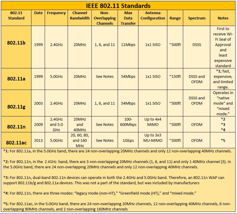 802.11 standards