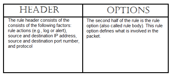 Snort rule header and options.png