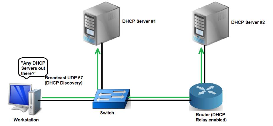 DHCP Step 1