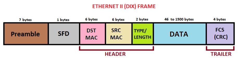 Ethernet frame.png