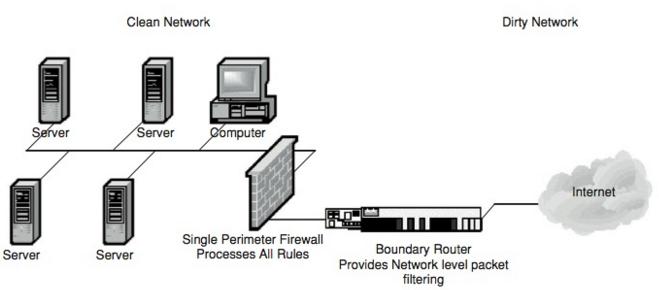 perimeter network firewall.png