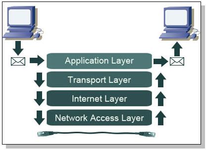TCPIP model