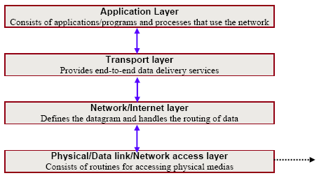 TCPIP Stack.png
