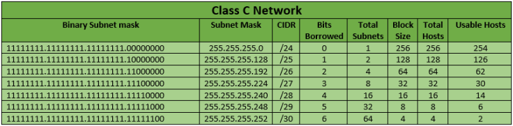 Class C Networks.png