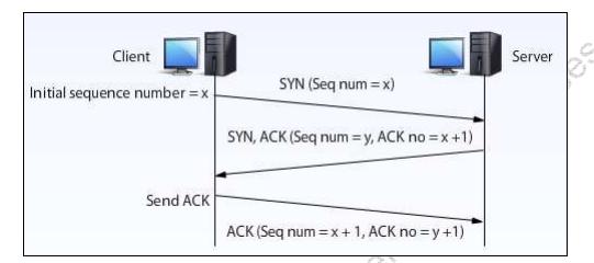 TCP Three Way Handshake.png