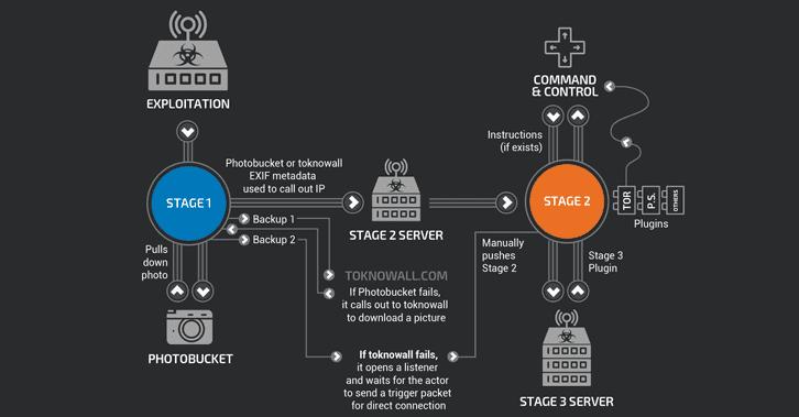 VPNFilter Malware.png