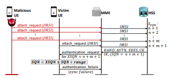 authentication sync failure attack.png