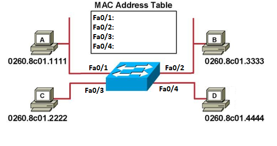 Empty MAC Address Table.png