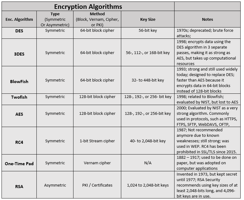 Encryption Algorithms.png