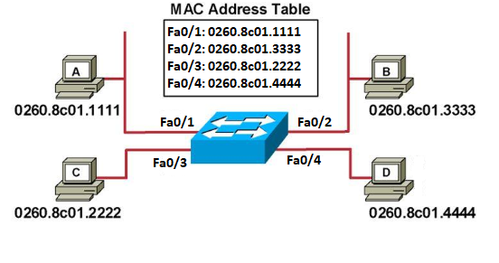 Filled MAC address table