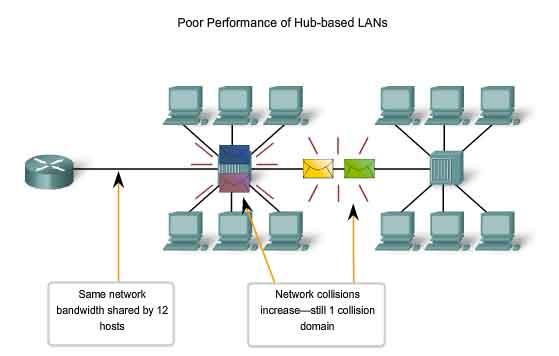 hub-based LANs.jpg