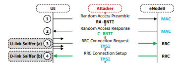 Identiy Mapping Attack.png