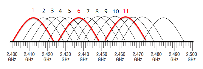 2.4GHz Frequency Band.png