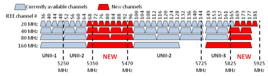 5.0GHz Frequency Band.png