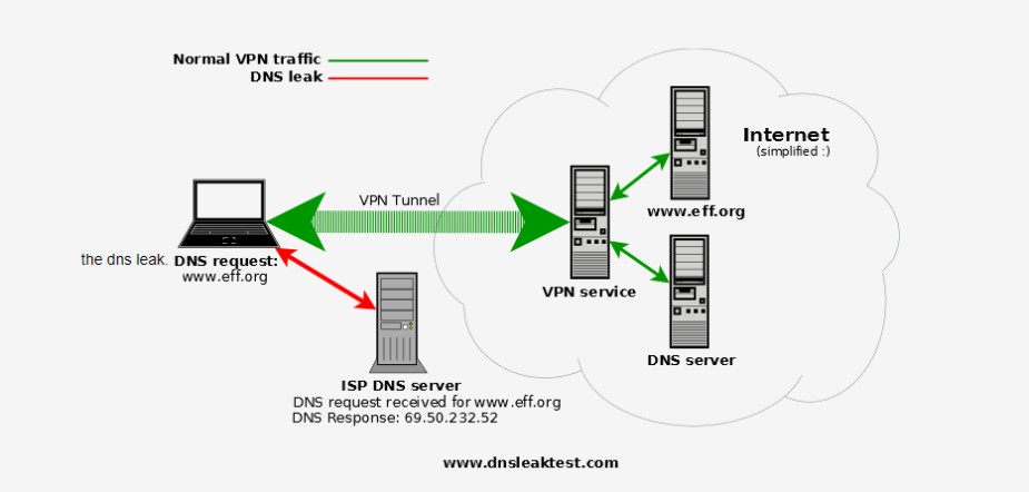 proxychains dns leak diagram.png