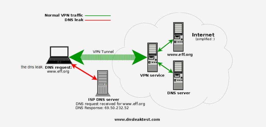 proxychains dns leak diagram.png